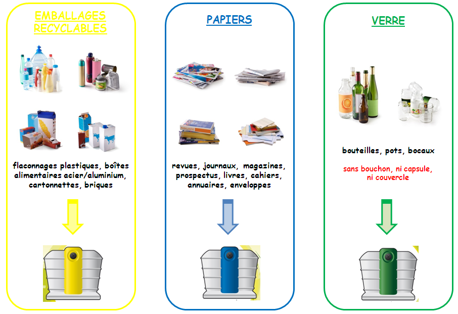 3 flux collectés recyclables