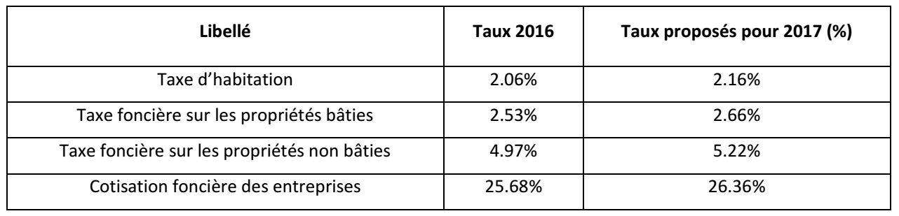 Taux 4 taxes 2017