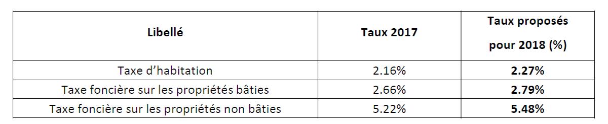 Tx 3 taxes ménages 2018