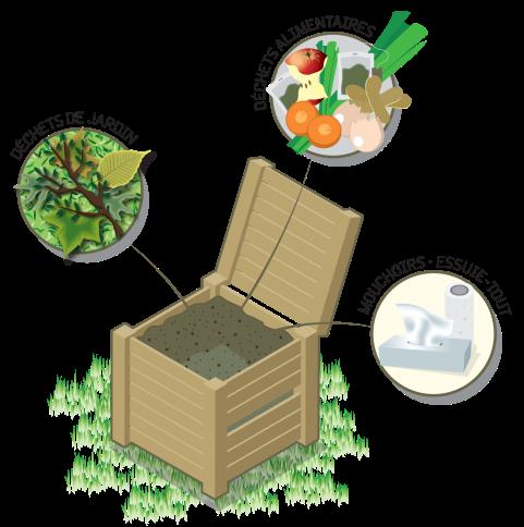 Shema compostage